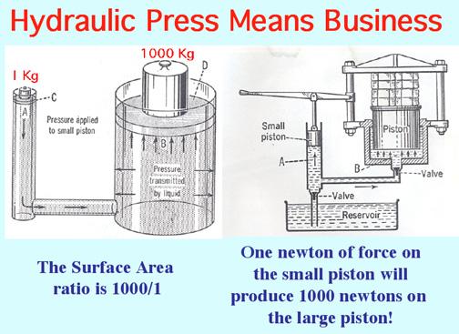 Hydraulicpress on Hydraulic Brake