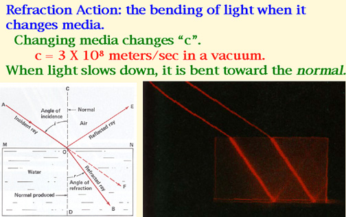 refraction of light in perspex prisms essay Refraction is the change in direction of wave propagation due to a change in its  transmission  refraction of light is the most commonly observed phenomenon,  but any type of wave can  refraction is also responsible for rainbows and for  the splitting of white light into a rainbow-spectrum as it passes through a glass  prism.